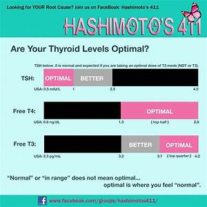 Optimal Tsh T3  U0026 T4 Levels