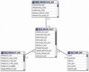 Ibm Cognos Proven Practices  Ibm Cognos Bi  U2013 Improve