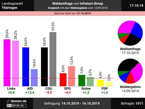 Präsident des senats und bürgermeister: Landtagswahl Thüringen: Wahlumfrage vom 17.10.2019 von Infratest dimap | Sonntagsfrage #ltwth