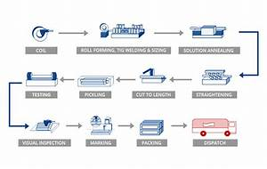 Manufacturing Process Chart Steel Coils