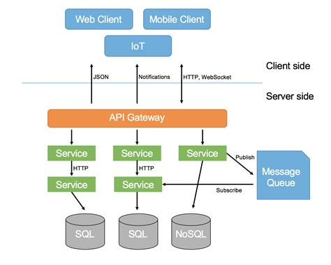 Microservices Architecture  Software Architecture In 2018. Online Advertising Industry Car Rent In Uk. Business Colleges In Usa Build A Company Game. How To Sell Baked Goods Online. Toyota Dealership Portland Oregon. Rehab Addict New Season Office Products Center. Free Cluster Analysis Software. Microsoft Cloud Sql Server Wvu Online Classes. Mountain View Family Practice