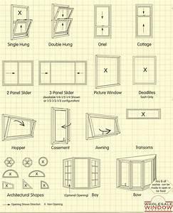 Window styles vinyl wood aluminum windows long for Interior design styles types pdf