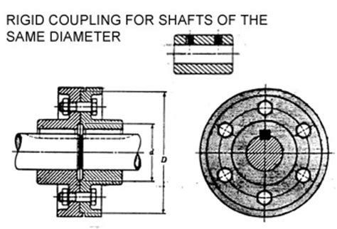 design cookbook couplings