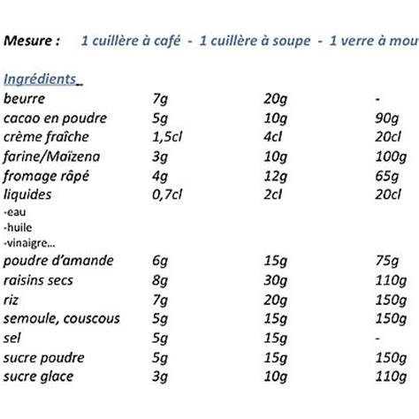 equivalence cuisine tableau d équivalence de mesure poids et volumes