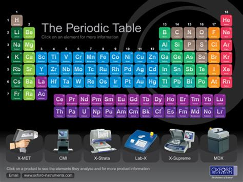 oxford instruments periodic table  ipad