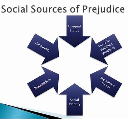 Social Sources Prejudice Examples Society Communication Mass