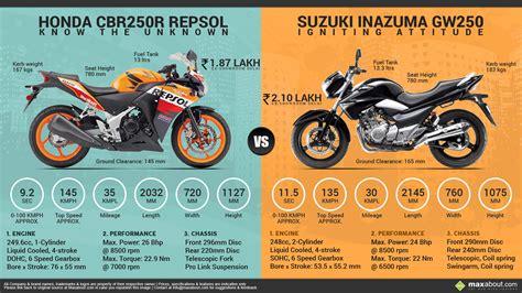 cbr top model price honda cbr250r repsol edition vs suzuki inazuma gw250