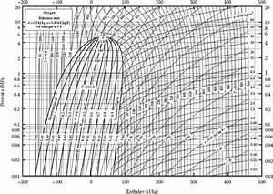 Appendix D  Pressure U2013enthalpy Diagrams For Various Compounds