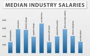 Interior Decorator Salary Per Year by Online Art And Design Degrees Art And Design Schools And