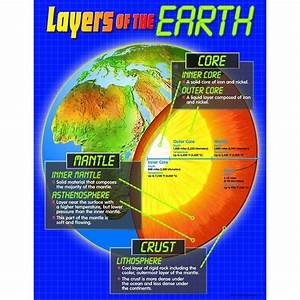 Chart Layers Of The Earth