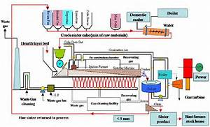 Schematic Overview Of The Sinter Facilities Of An