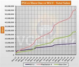 PS4 vs Xbox One vs Wii U Global Lifetime Sales – February ...