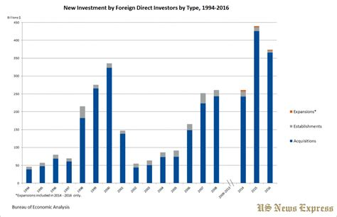 usa statistics bureau statistics on foreign direct investments made in the u s