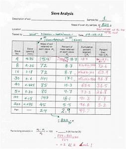Sieve analysis lab report