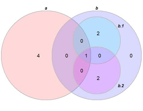 Drawing Nested Venn Diagrams Stack Overflow