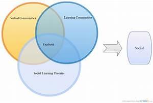 Conceptual Framework   Venn Diagram
