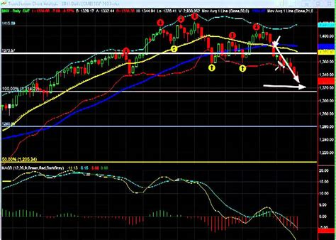 Current markets are strongly bullish. Stock Market Today: S&P 500 - May 15, 2012 - YouTube