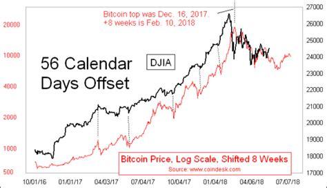 Последние твиты от bitcoin trail (@bitcointrail). Bitcoin Still Blazing Trail for Stocks - Investment Watch
