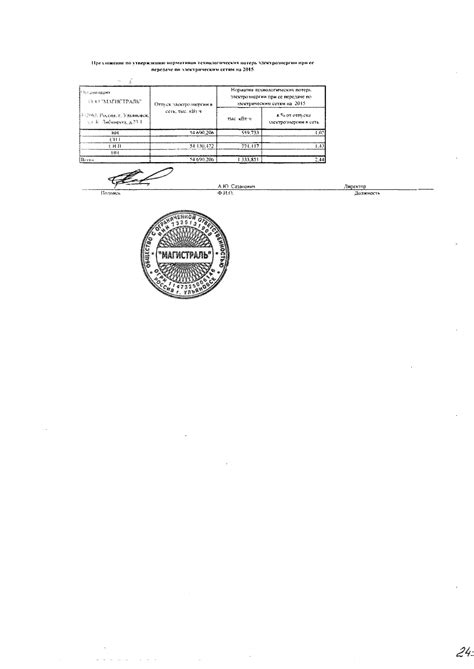 Приказ Минэнерго России от N 325 ред. от Об утверждении порядка определения нормативов технологических потерь при.
