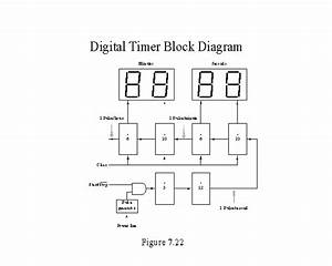 Digital Timer Block Diagram