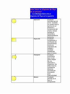 Como Hacer Un Diagrama De Flujo De Un Proceso