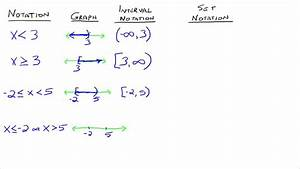 Interval and Set Notation - YouTube