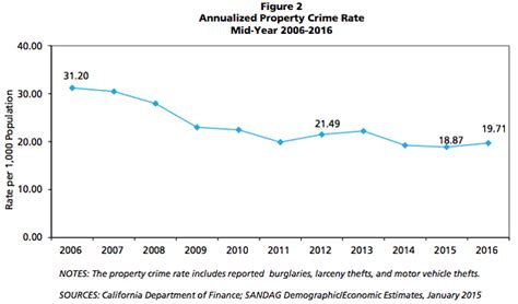 san diego crime report property crime rate in san diego region up 4 sandag