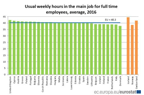 This Country Works The Longest Hours In Europe