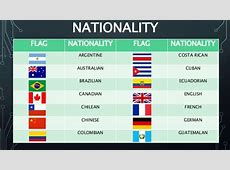 Contry, nationality and lenguaje equipo 4