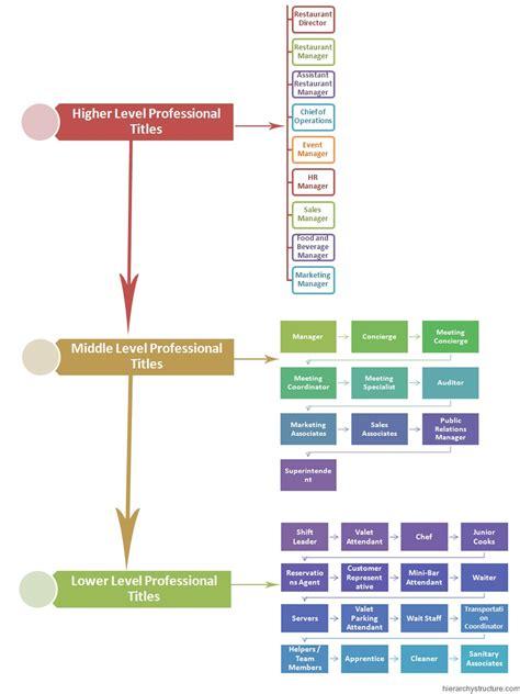 hierarchie cuisine hierarchy of restaurant hierarchystructure com