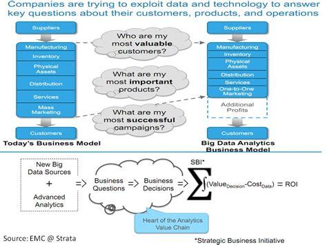 big data analytics  cases business analytics