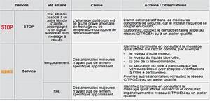 Voyant Service C3 : citro n c3 t moins contr le de marche manuel du conducteur citro n c3 ~ Gottalentnigeria.com Avis de Voitures