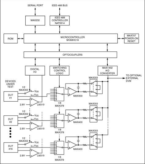 Automatic Test Equipment Budget Tutorial Maxim