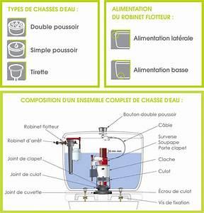 Comment Régler Une Chasse D Eau : comment choisir son m canisme de chasse d eau wirquin ~ Premium-room.com Idées de Décoration