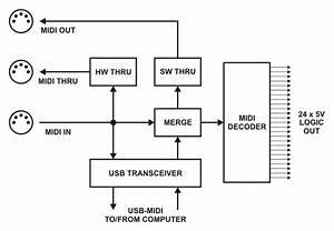 Midiwidget  Control Anything Via Midi By John Staskevich