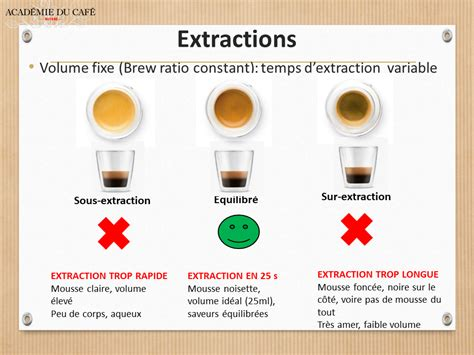 Ristretto provides coffee at events and exhibition stands for a range of clients. Sur- et sous-extraction d'un espresso | Swiss Coffee Guide