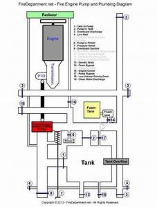 15  Fire Truck Piping Diagram