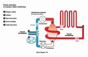 Pompe à Chaleur Aérothermique : la pompe chaleur pac a rothermique et g othermique la ~ Premium-room.com Idées de Décoration