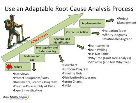 image result   whys problem solving tree planning