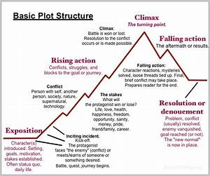 Basic Plot Structure For Your Novel