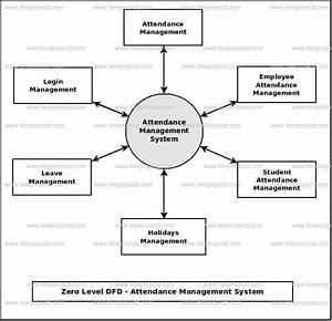 Data Flow Diagram Employee Attendance Management System