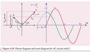 Ac Circuit Containing Only A Capacitor