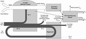 Sankey Diagram Of Typical Natural Gas