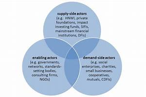 Social Impact Investment Forum  Outputs And Actions