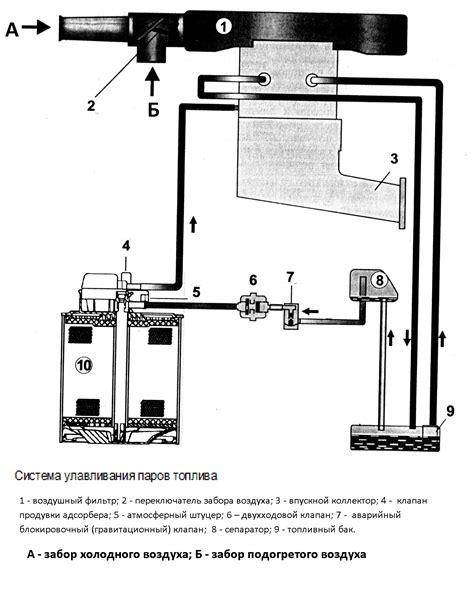 Работа двигателя на парах бензина схема youtube