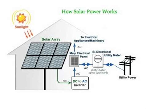 How Solar Panels Use Power Generate Energy