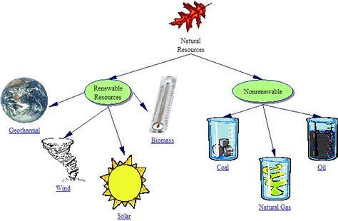 Examples Of Renewable Non Renewable Resources