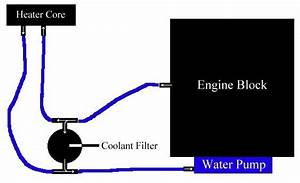 Coolant Diagram