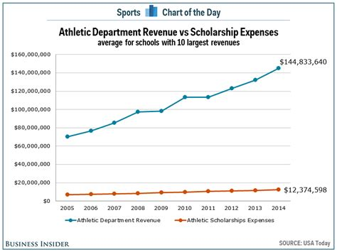 chart shows  simple reason  college athletes