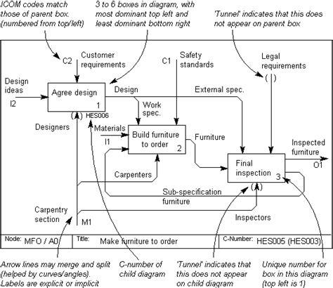 examples idef diagram gantt chart excel template